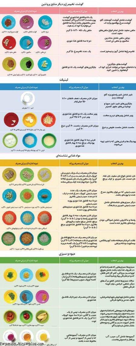 بهترین بشقاب غذایی برای کودک شما